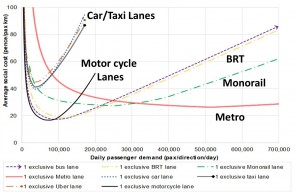 Figure 1 - Example Total Social Cost Alternative Transit Mode Analysis in Vietnam (Source Vu and Preston 2020)