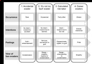 Fare Evasion 'Rationale' Segments – Attitudes and Perspectives