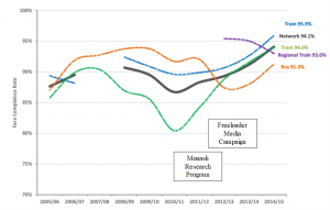 Figure 2: Melbourne Fare Compliance Before and After the Research Program and the 'Freeloader' Media Campaign