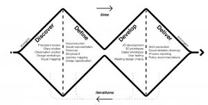 Double Diamond design process, based on British Design Council. Source: Coxon et al. (2021, p. 94)